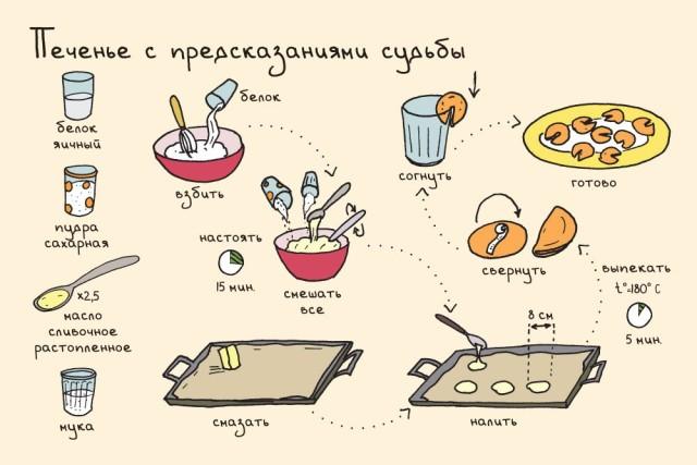 печенье на Новый год рецепты